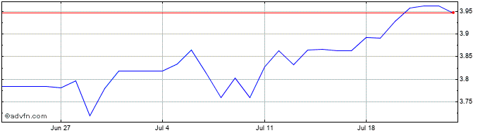 1 Month SGD vs BRL  Price Chart