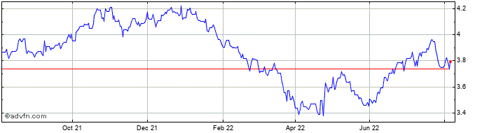 1 Year SGD vs BRL  Price Chart