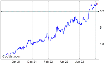 1 Year Singapore Dollar vs Danish Krone Chart