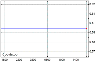 Intraday SGD vs Sterling Chart