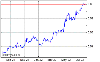 1 Year Singapore Dollar vs UK Sterling Chart