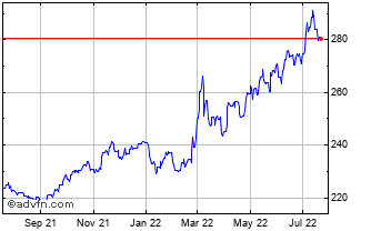 1 Year Singapore Dollar (B) VS Hungary Forint Spot (Sgd/Huf) Chart