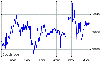 Intraday SGD vs IDR Chart