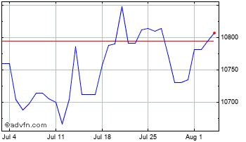 1 Month Singapore Dollar vs Indonesian R Chart
