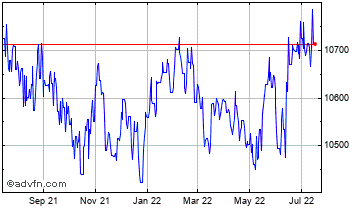 1 Year Singapore Dollar vs Indonesian R Chart