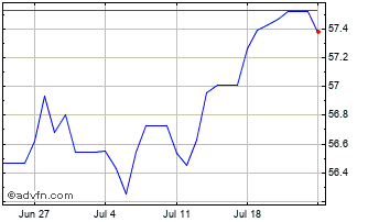1 Month SGD vs INR Chart