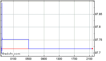 Intraday Singapore Dollar vs Japanese Yen Chart