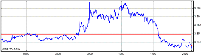 Intraday SGD vs PLN  Price Chart for 19/1/2021