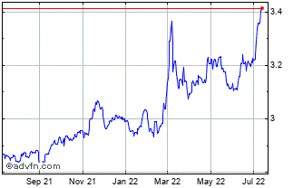 1 Year SGD vs PLN Chart