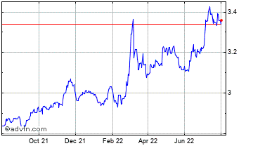1 Year Singapore Dollar (B) VS Poland Zloty Spot (Sgd/Pln) Chart