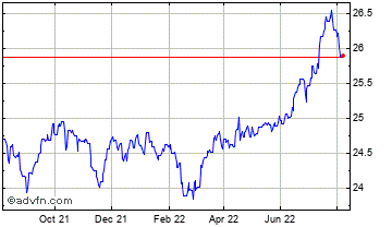 1 Year Singapore Dollar vs Thai Baht Chart