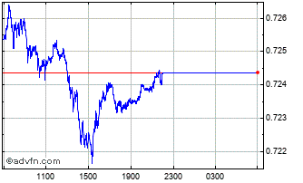Intraday SGD vs US Dollar Chart