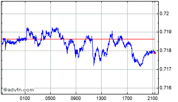 Intraday Singapore Dollar vs United State Chart
