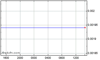 Intraday Syria Pound vs United States Dol Chart