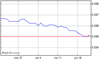 1 Month Thai Baht vs Canadian Dollar Chart