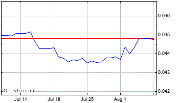 1 Month Thai Baht vs New Zealand Dollar Chart