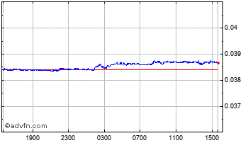 Intraday Thai Baht vs Singapore Dollar Chart