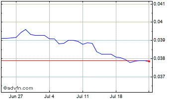 1 Month Thai Baht vs Singapore Dollar Chart