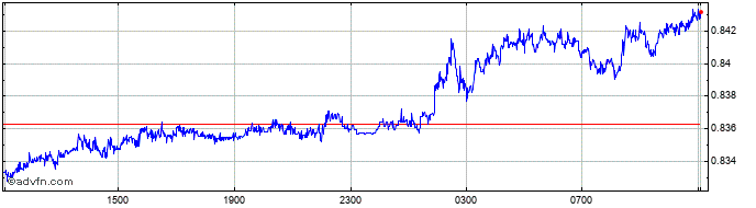 Intraday THB vs TWD  Price Chart for 20/1/2020