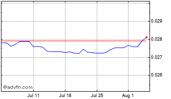 1 Month Thai Baht vs United States Dolla Chart