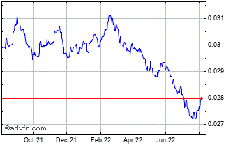 1 Year THB vs US Dollar Chart