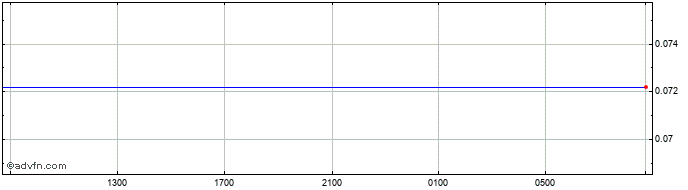 Intraday TRY vs CAD  Price Chart for 14/5/2021