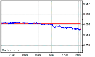 Intraday TRY vs CHF Chart