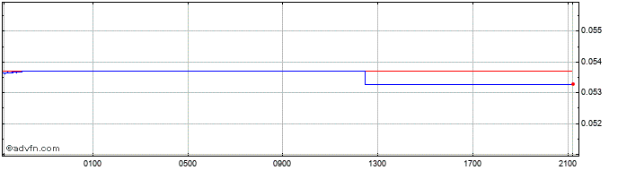 Intraday TRY vs CHF  Price Chart for 13/5/2021