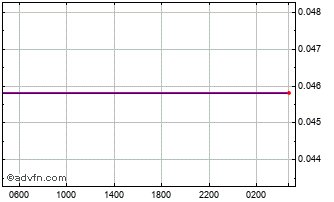 Intraday New Turkish Lira vs UK Sterling Chart