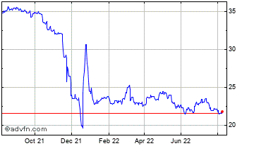 1 Year Turkish Lira (B) VS Hungary Forint Spot (Try/Huf) Chart