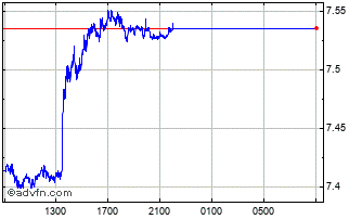 Intraday New Turkish Lira vs Japanese Yen Chart