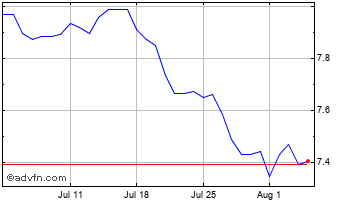 1 Month New Turkish Lira vs Japanese Yen Chart