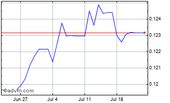 1 Month Trinidad & Tobago Dollar (B) VS Pound Sterling Spot (Ttd/GBP) Chart