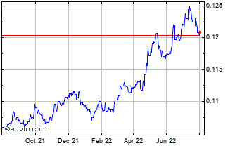 1 Year Trinidad & Tobago Dollar (B) VS Pound Sterling Spot (Ttd/GBP) Chart