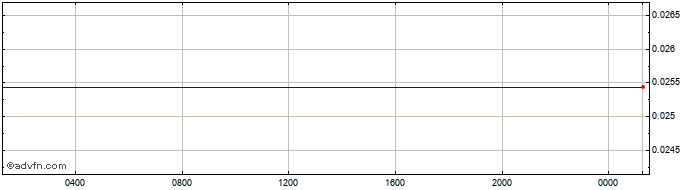 Intraday TWD vs Sterling  Price Chart for 19/10/2019