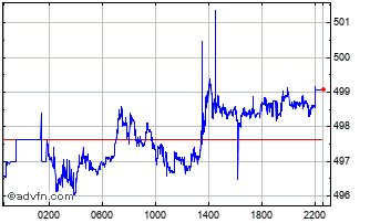 Intraday TWD vs IDR Chart