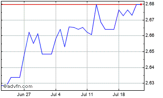 1 Month New Taiwan Dollar vs Indian Rupe Chart