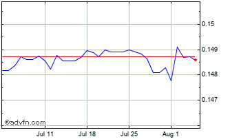 1 Month New Taiwan Dollar vs Malaysian R Chart