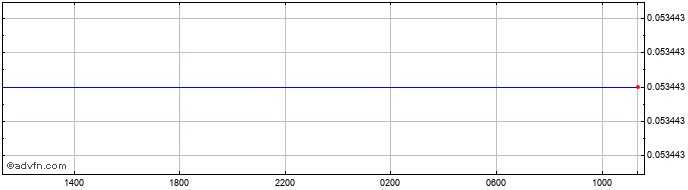 Intraday TWD vs NZD  Price Chart for 04/7/2020