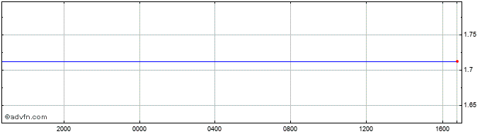 Intraday New Taiwan Dollar vs Philippines  Price Chart for 03/4/2020