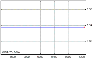 Intraday New Taiwan Dollar vs Swedish Kro Chart