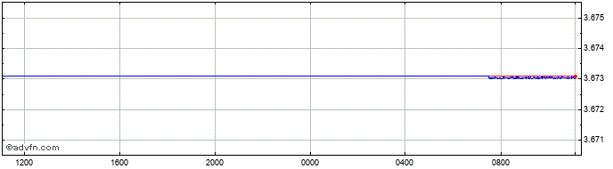 Intraday US Dollar vs AED  Price Chart for 11/7/2020