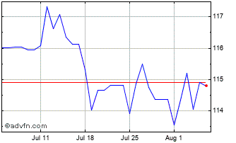 1 Month United States Dollar vs Albania  Chart