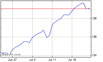 1 Month United States Dollar vs Argentin Chart