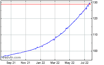 1 Year United States Dollar vs Argentin Chart