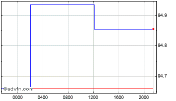 Intraday United States Dollar vs Banglade Chart