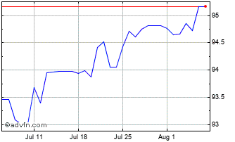 1 Month United States Dollar vs Banglade Chart