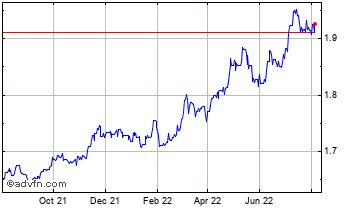 1 Year United States Dollar vs Bulgaria Chart
