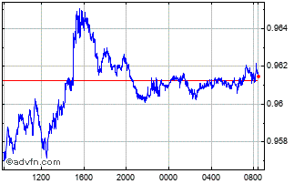 Intraday US Dollar vs CHF Chart