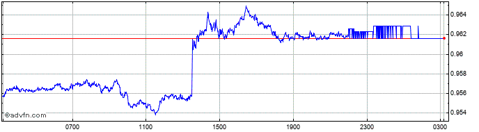 Intraday US Dollar vs CHF  Price Chart for 27/1/2020